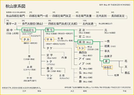 秋山家系図