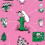 秋山孝が1990年に文化をテーマに描いたポスター「Words of The Left Handed (family of hydra)」
