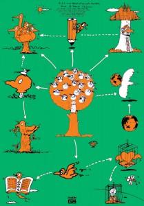 秋山孝が1990年に文化をテーマに描いたポスター「Words of The Left Handed (family of birds and nature)」